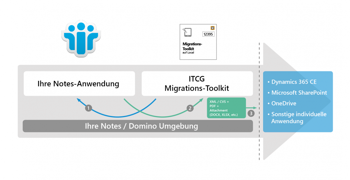ITCG | Migration-Toolkit